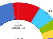 Catalunya' 2010: preguntas rápidas sondeo