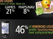 Android, quién cómo
