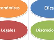 Ética Responsabilidad Social Gestión Estratégica