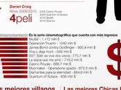 Infografía datos curiosos sobre películas James Bond