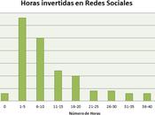 ¿Cuánto tiempo debo invertir Social Media?