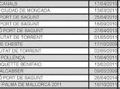 Tercer reto año: Media Maratón Bilbao Night Marathon