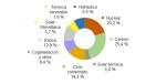 Julio 2015: 30,7% generación eléctrica renovable