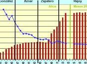 Deuda Pública Rajoy 100% PIB…