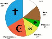 Aprobación Libertad Religiosa Perú: ¿Democracia Miedo?