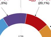 Encuesta dice Podemos desplazó PSOE.