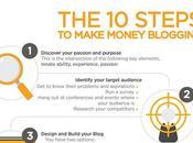 Aprende hacer dinero blogging sólo pasos