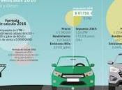 Impuesto verde aumentará partir este viernes