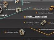 ¿Fobia árboles paleoantropología?