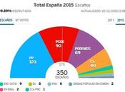 Descubre cómo puedes aplicar negocio estrategia ganadora «Podemos»