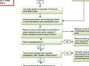 Líquidos intravenosos pediatría: Algoritmos manejo NICE