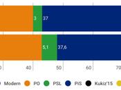 CBOS Polonia: ultraconservadores mantendrían gobierno pese crisis política