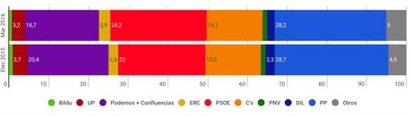 España: PSOE saldría reforzado no-investidura Pedro Sánchez
