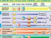 Medicamentos: Precaución conducir