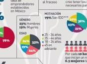 Infografía: ¿Cómo emprendedores Mexico?