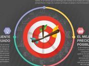 puntos clave Revenue Hotelero #infografía