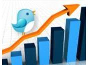 Productividad: Organiza Twitter eficacia