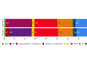 REPORT España: Unidos Podemos disputa PSOE segunda posición número escaños