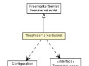 Ruta templates FreeMarker