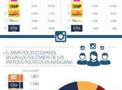 Políticos españoles Redes Sociales