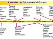 proceso emprendedor para principiantes