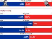 #Brexit: Adiós Reino Unido, bienvenidos Escocia Irlanda Norte