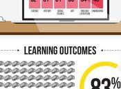¿Está Realidad Virtual preparada para aula? #infografia #tech #education