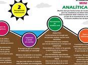 Mini curso analítica (II): Recopilando información