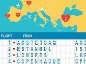 """Happn, """"dating app"""" localiza aeropuertos posibilidades ligar."""