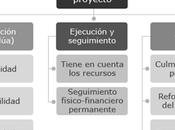 Principales problemáticas gestión directiva proyectos innovación mejoramiento