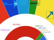 CIADO Rumanía: recomposición sistema partidos rumano