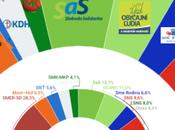 FOCUS Eslovaquia: consolidaría fragmentación centro-derecha