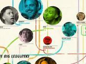 Coenfográfico: curiosa guía gráfica sobre cine hermanos Coen