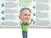PLAN GOBIERNO JOSÉ TÁVARA (FS). Infografía República