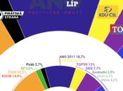 SANEP República Checa: consolida como pieza central política checa