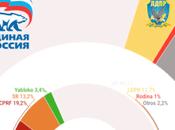 Rusia: Rusia Unida amplía ventaja pocas semanas elecciones