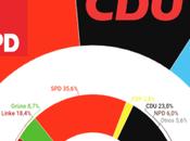 Mecklenburg-Vorpommern: izquierda retrocede ante avance euroescépticos