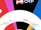 Austria: gran coalición perdería mayoría absoluta ante ascenso ultraderecha