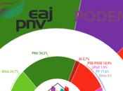 GIZAKER País Vasco: ganaría, Podemos tercera fuerza, descalabro socialistas