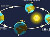 Bienvenido equinoccio! Éste septiembre tendrá misma duración noche
