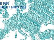Panorama Educación visto OCDE
