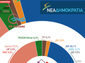 PAMAK Grecia: Syriza alcanza peor resultado encuesta desde gobierna