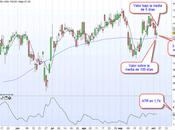 estrategia estupenda para invertir bolsa corto plazo