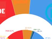 España: crisis PSOE permitiría sorpasso Podemos mayoría absoluta