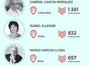Infografía literariaLos cinco escritores traducidos la...