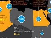 EEUU pudo orquestar revoluciones azotan norte África prometiendo ayuda económica infografía)