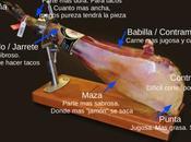 Cómo colocar cortar jamón