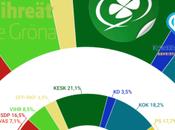 TALOUSTUTKIMUS Finlandia: socialdemócratas lideran coalición conservadora retrocede