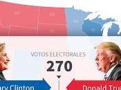 Evidencia, salud política: propósito Trump