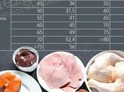 Tabla Proteínas ¡con alimentos contienen!